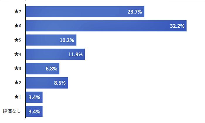 ミラブルのアットコスメでの評価グラフ